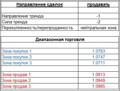 table_260116_EURUSD.PNG