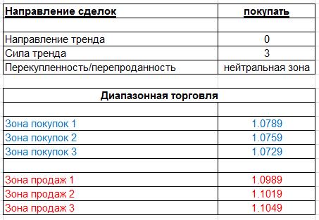 table_280415_EURUSD.PNG