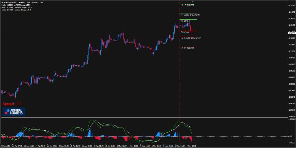 Support und Resistance Zonen - H1 Chart im EUR/USD