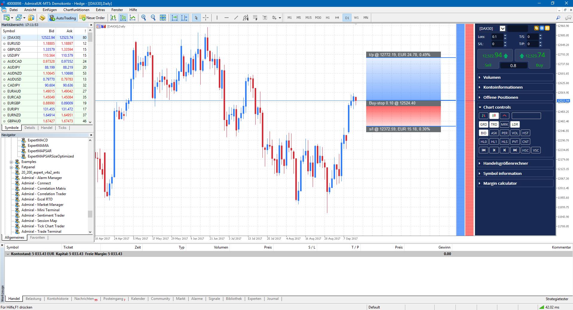 Die Order-Ladder für noch effizienteres Trading - ideal für Scalping