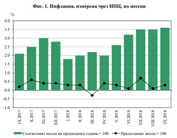 Инфлация в България
