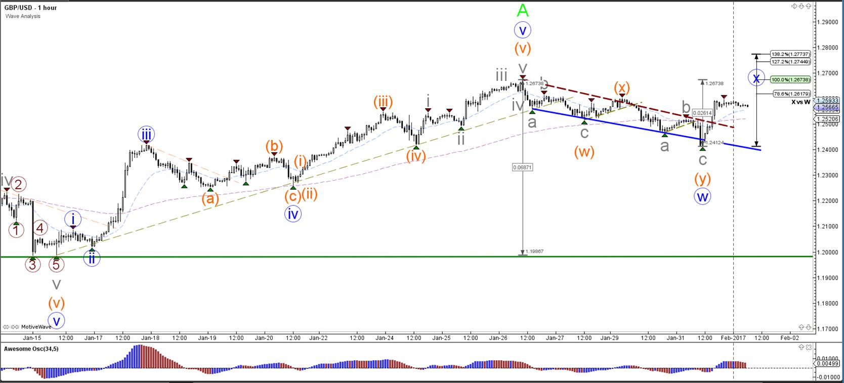 EUR/USD bullish turn has reached key 88 6% Fibonacci resistance