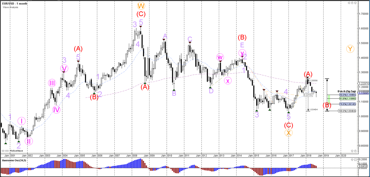 EUR/USD Monthly Wave Analysis