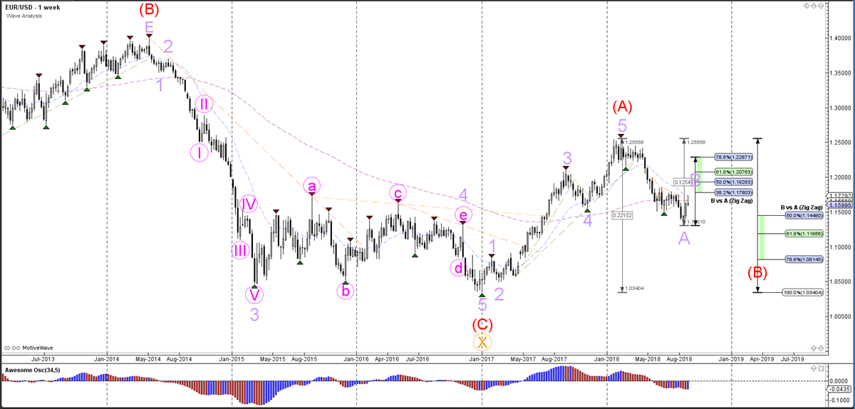 EUR/USD Weekly Wave Analysis