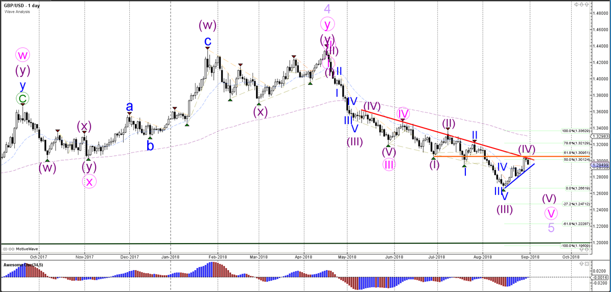 GBP/USD Daily Wave Analysis