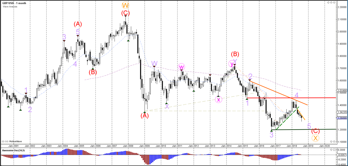 GBP/USD Monthly Wave Analysis