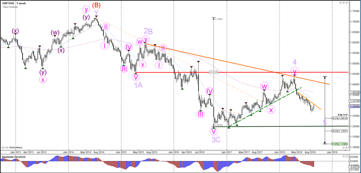 GBP/USD Weekly Wave Analysis
