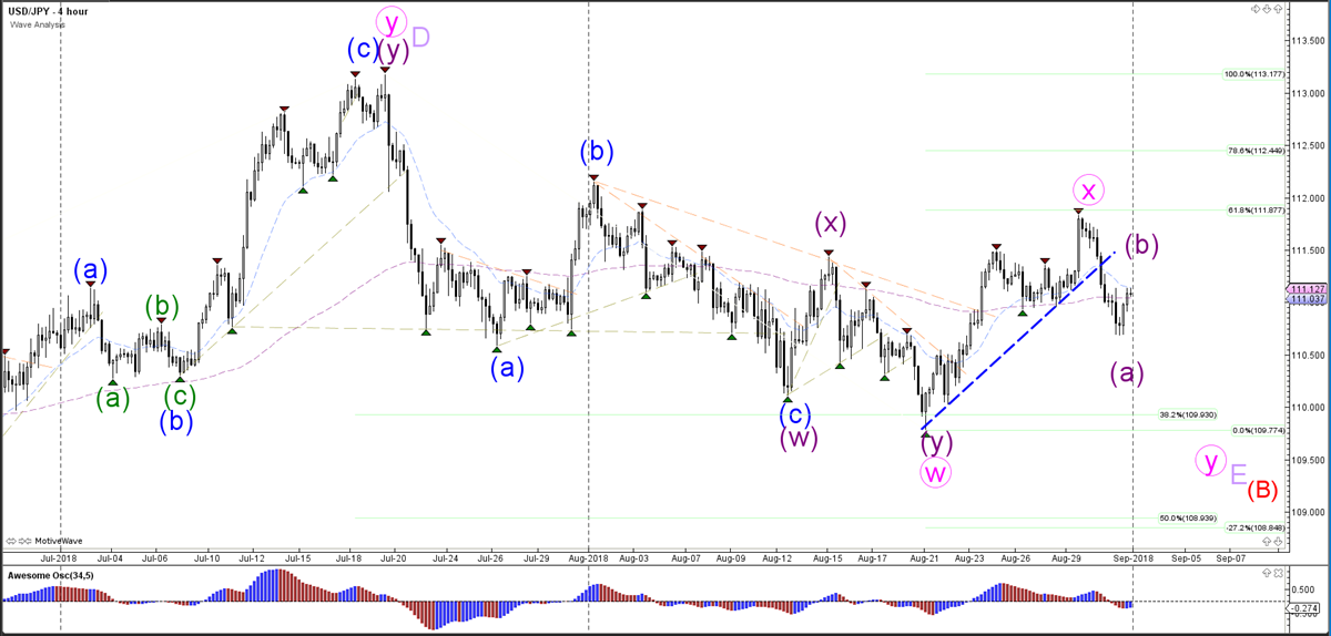 USD/JPY Hourly Wave Analysis