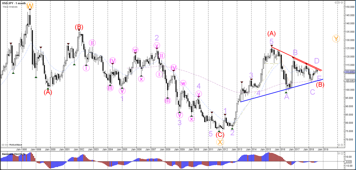 USD/JPY Monthly Wave Analysis