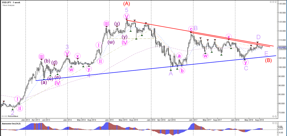 USD/JPY Weekly Wave Analysis