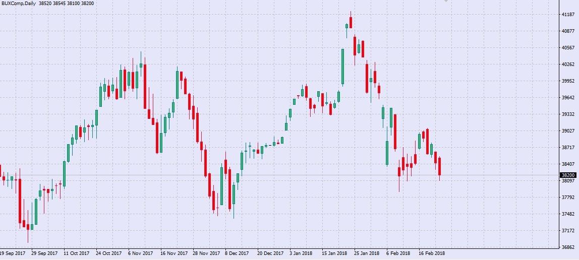 Bux index chart