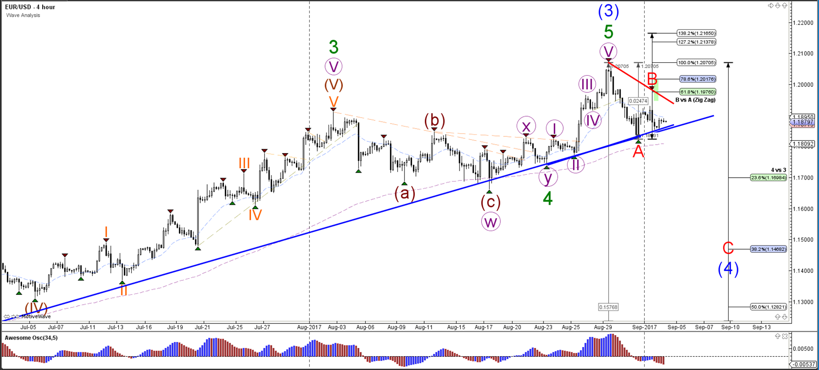 EUR/USD is building larger ABC correction within wave 4