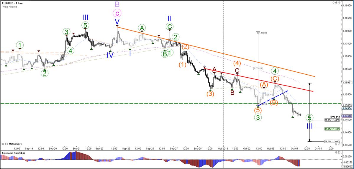 EURUSD Hourly Chart - Wave Analysis