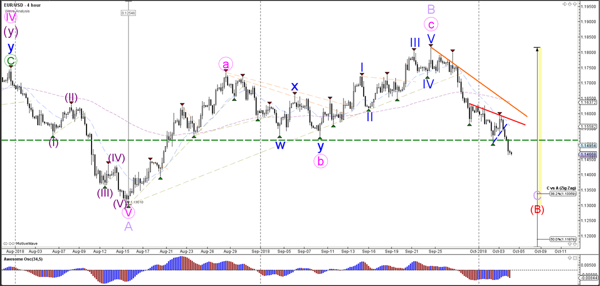 EURUSD Hourly Chart - Wave Analysis