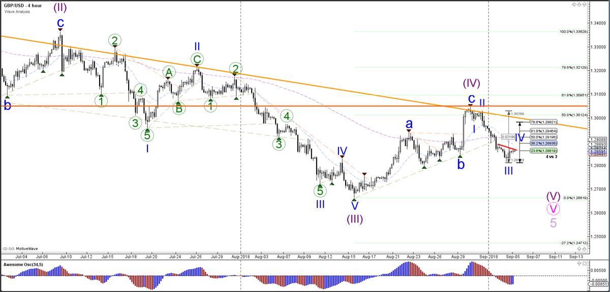 GBP/USD Wave Analysis