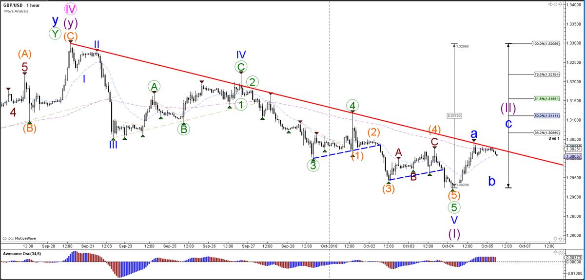 GBPUSD Hourly Chart - Wave Analysis