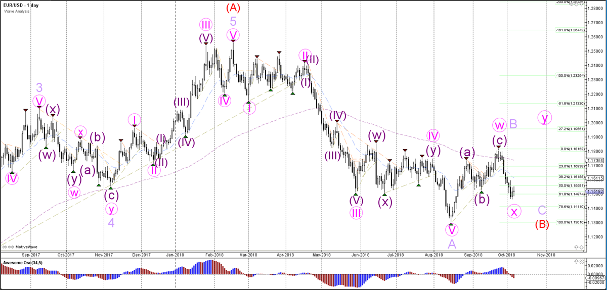 EURUSD Daily Analysis - Weekly Wave Analysis