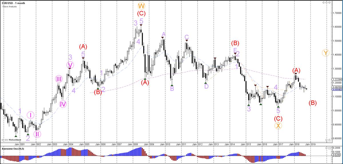 EURUSD Monthly Analysis - Weekly Wave Analysis