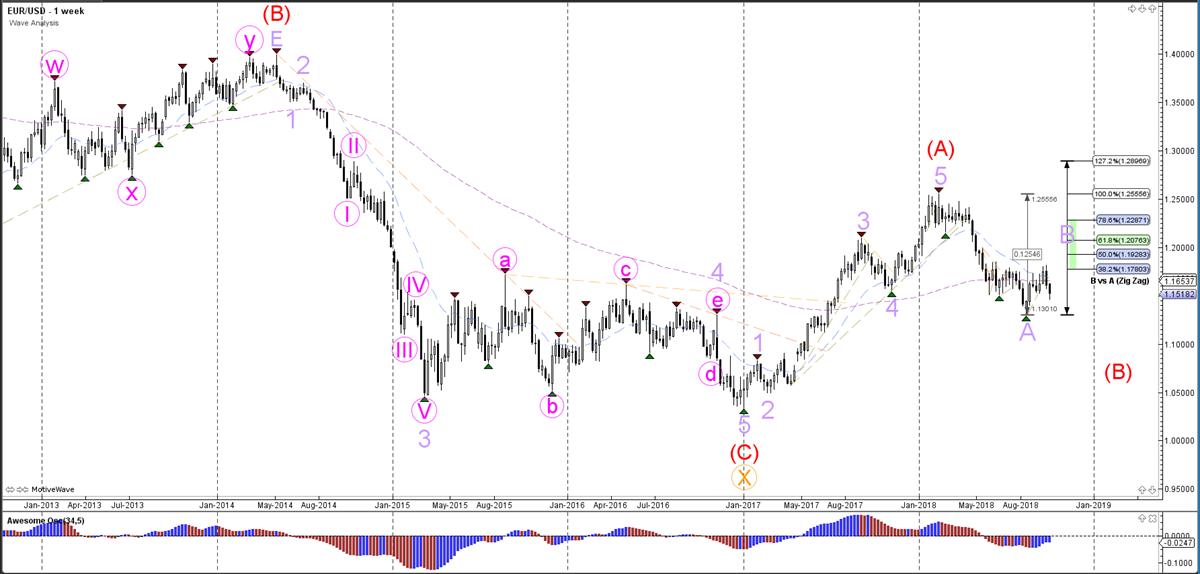 EURUSD Weekly Analysis - Weekly Wave Analysis