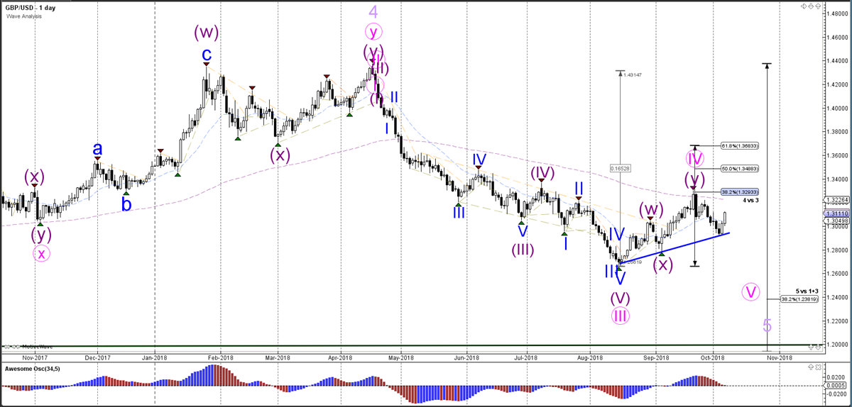 GBPUSD Daily Analysis - Weekly Wave Analysis