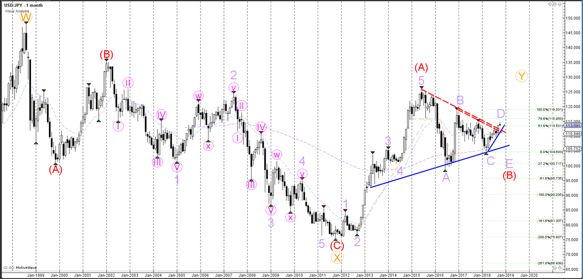 USDJPY Monthly Analysis - Weekly Wave Analysis