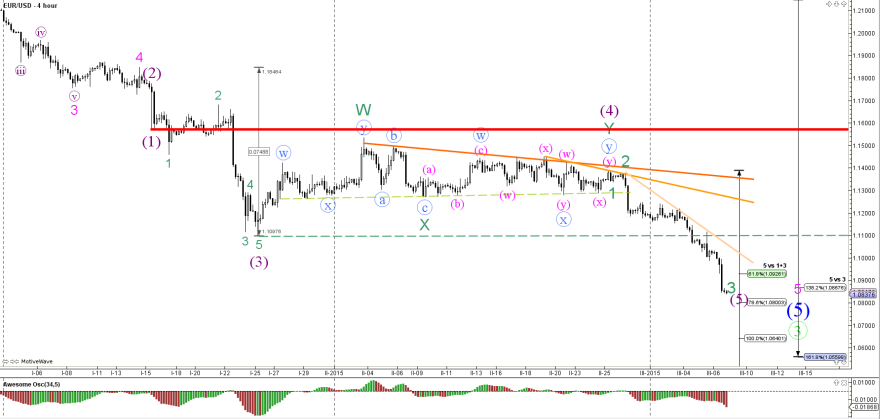 Forex dnb nord