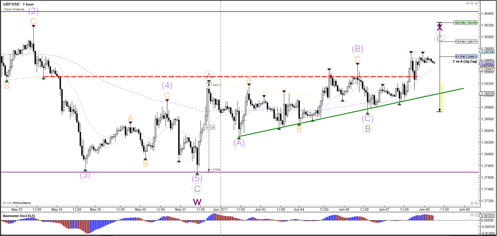 1 hour price action forex