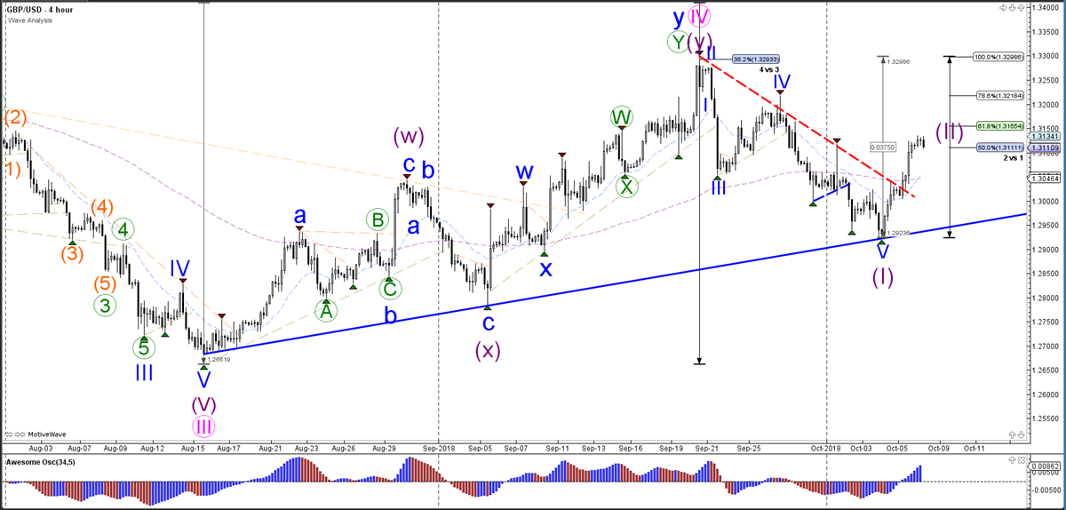 GBPUSD Hourly Chart - Wave Analysis