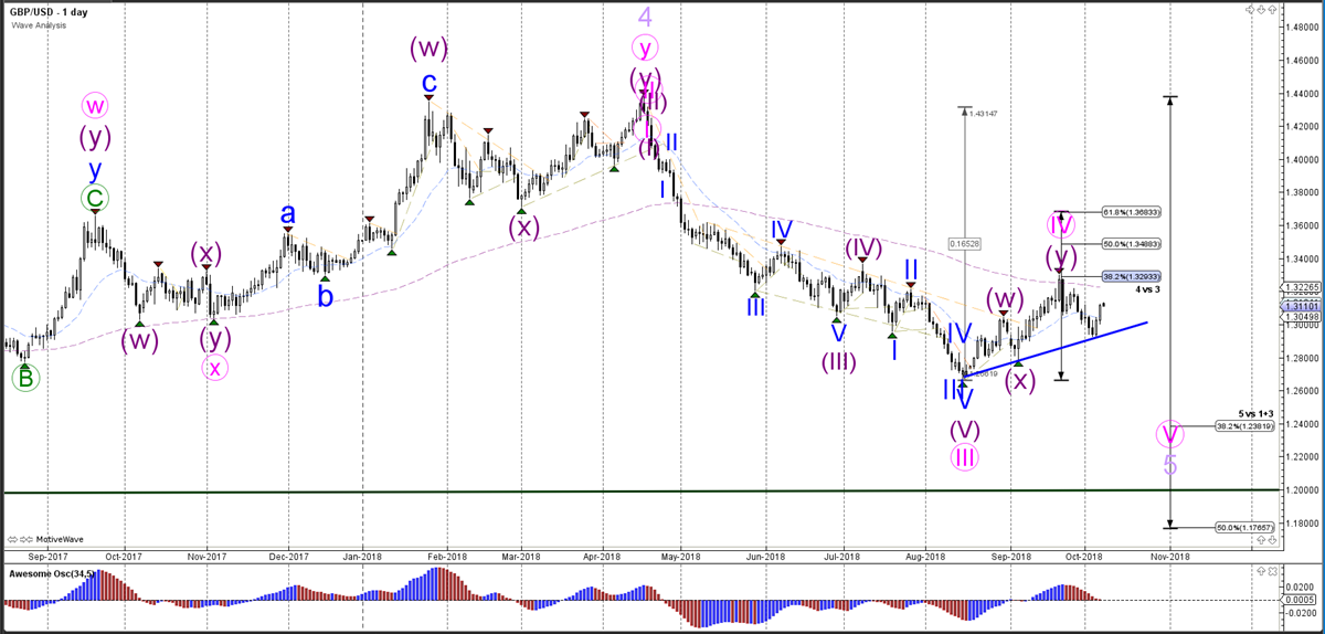 GBPUSD Daily Chart - Wave Analysis