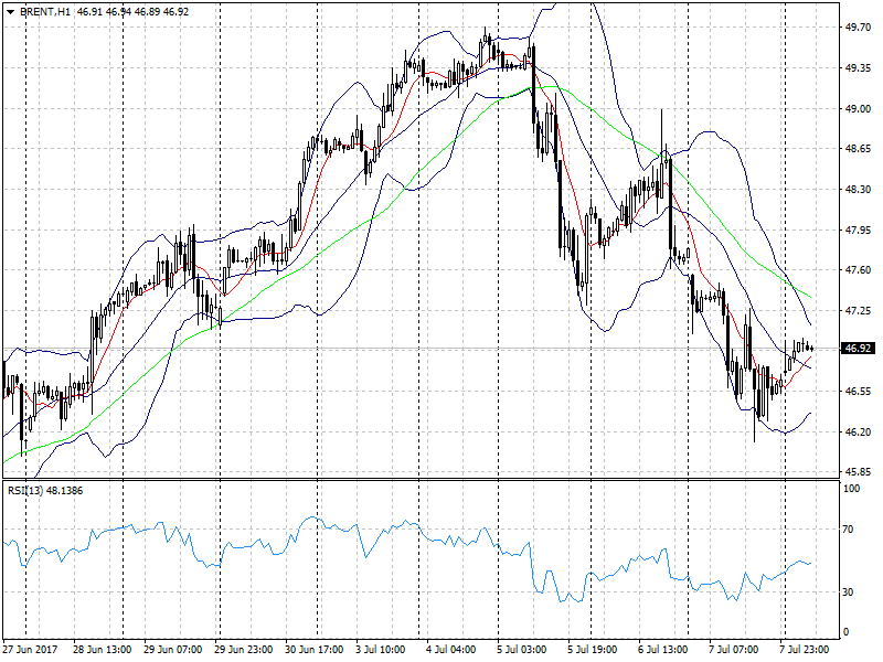 Самое интересное на прошедшей неделе происходило, пожалуй, на рынке нефти