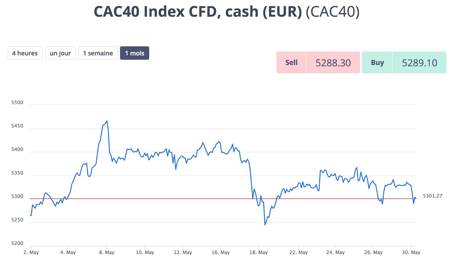 Gráfico do Índice CAC 40