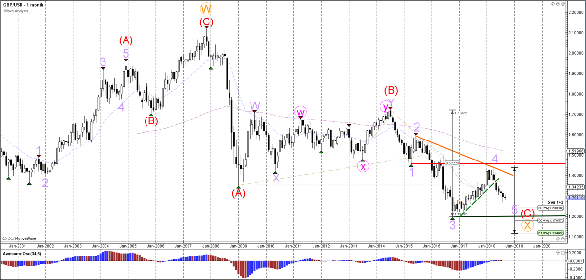 GBP/USD Monthly Chart
