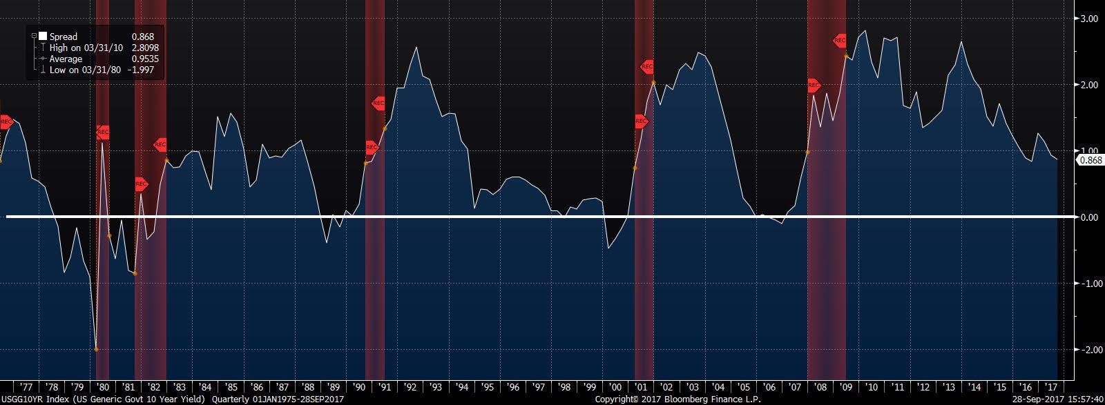 10-2 letnie obligacje USA