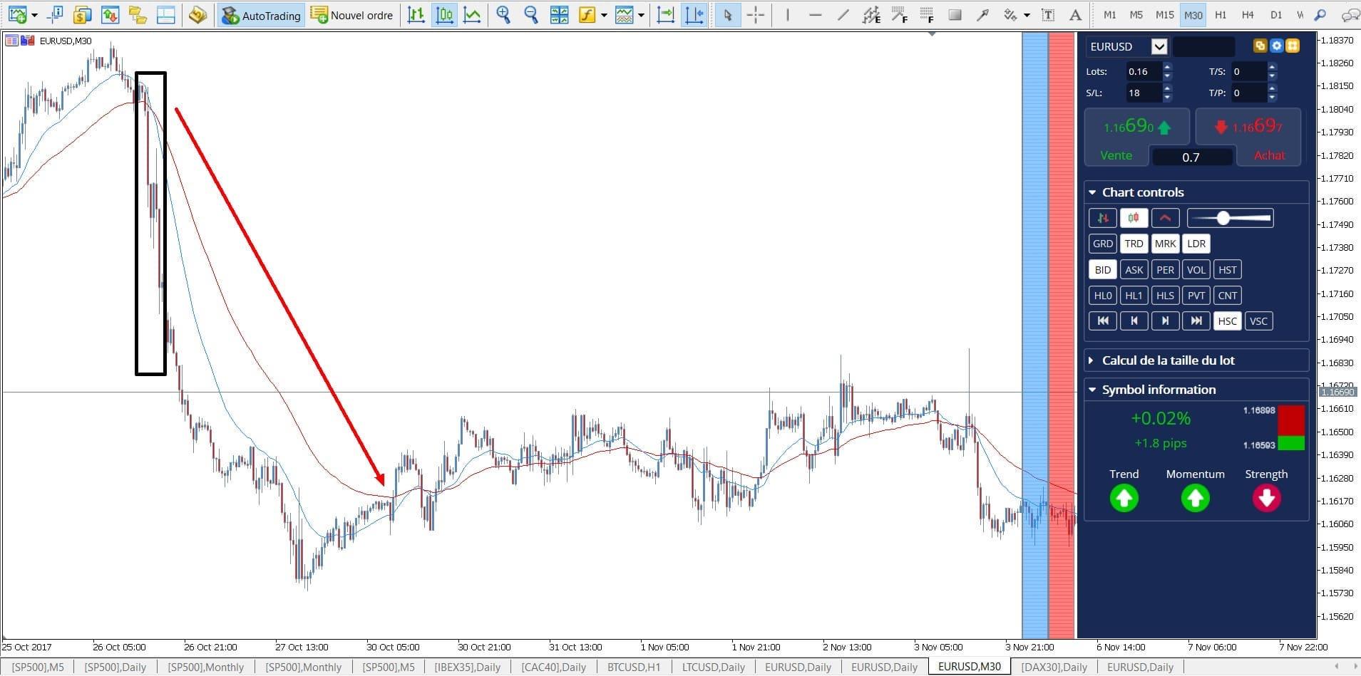 jak spekulovat na pokles eur/usd