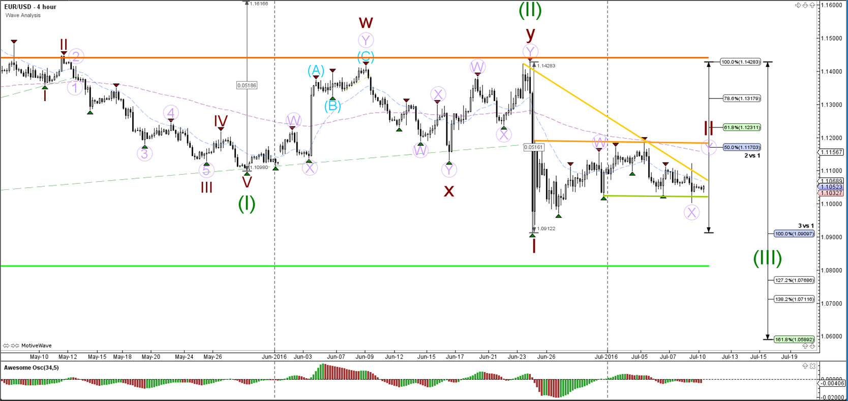 Wave analysis forex