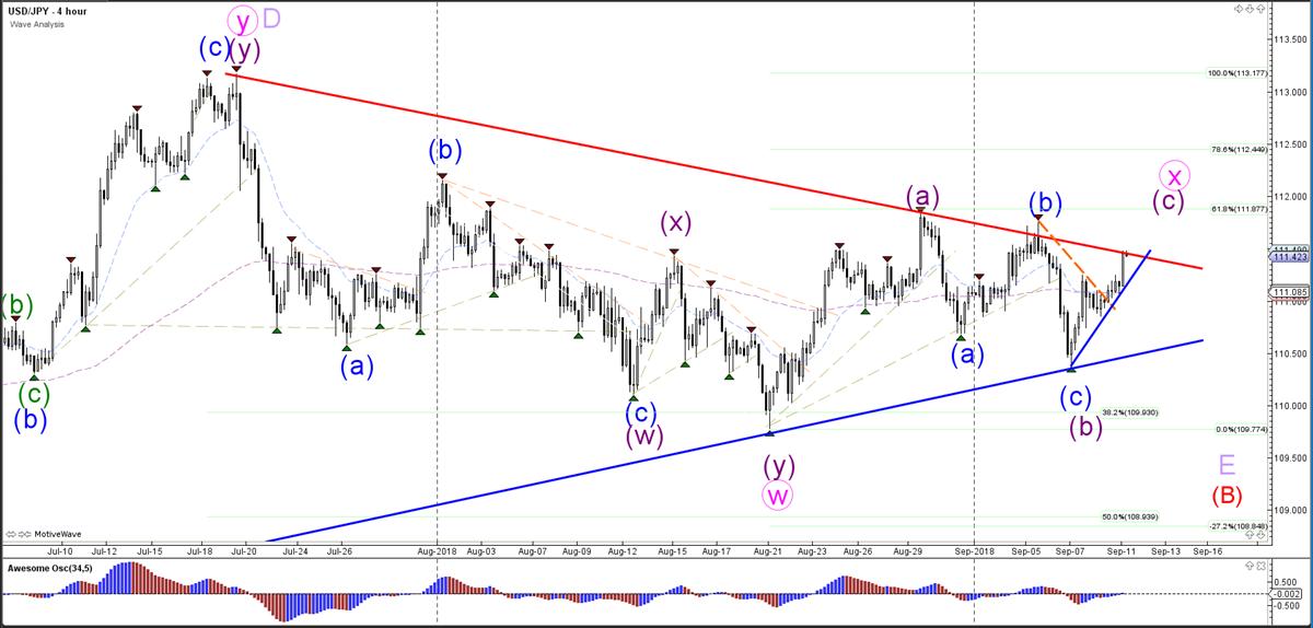 USD/JPY Hourly Chart