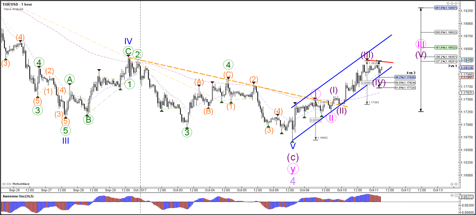 EUR/USD is in a smaller wave 4 within bullish trend - Admiral Markets