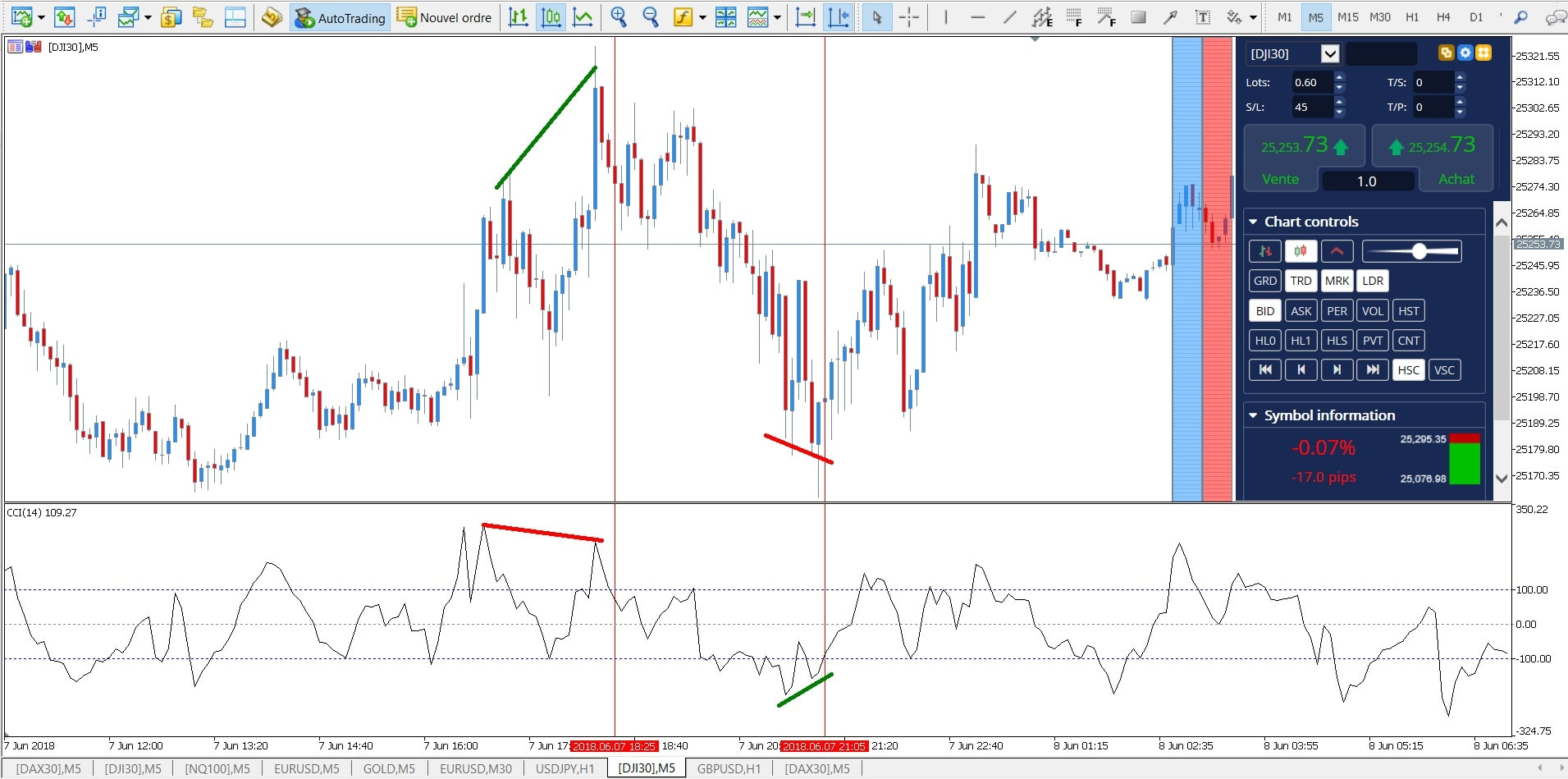 divergence convergence forex