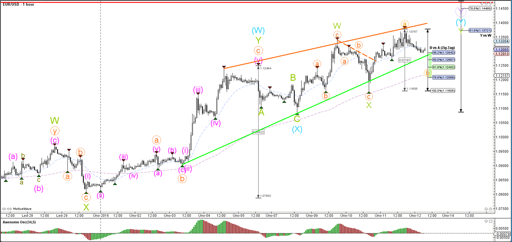 Abc pattern forex
