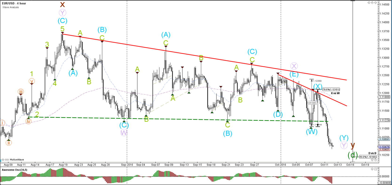 EUR USD Breaks Consolidation Zone GBP Bounces At 786 Fib 20161012