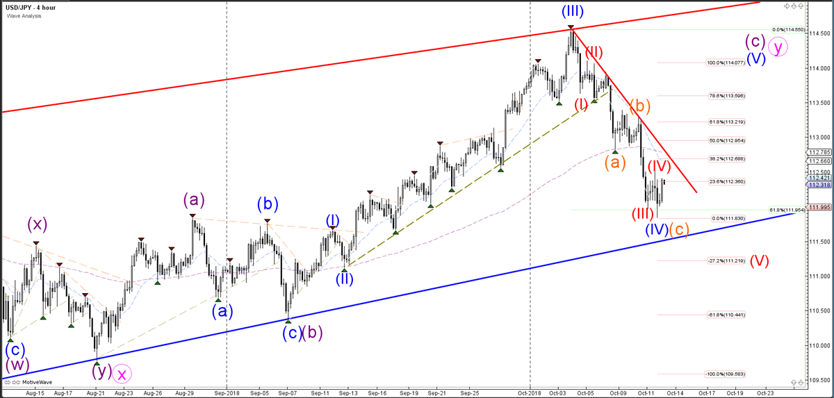 USDJPY Hourly Chart - Wave Analysis