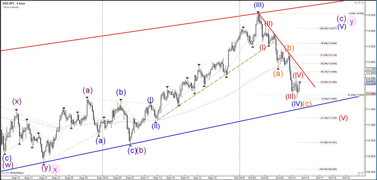 USDJPY Hourly Chart - Wave Analysis