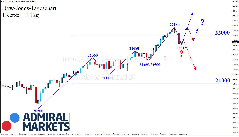 Dow Jones CFD DJI30 - markttechnsische Chartanalyse