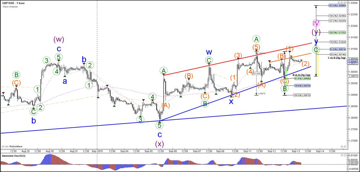 GBP/USD Hourly Chart