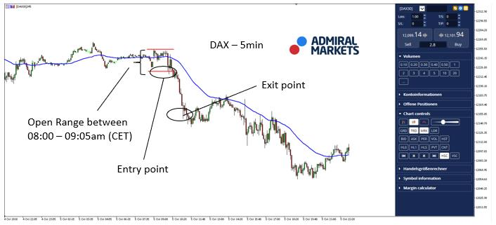 Trading DAX30 CFD with an Open Range Breakout – 9 October