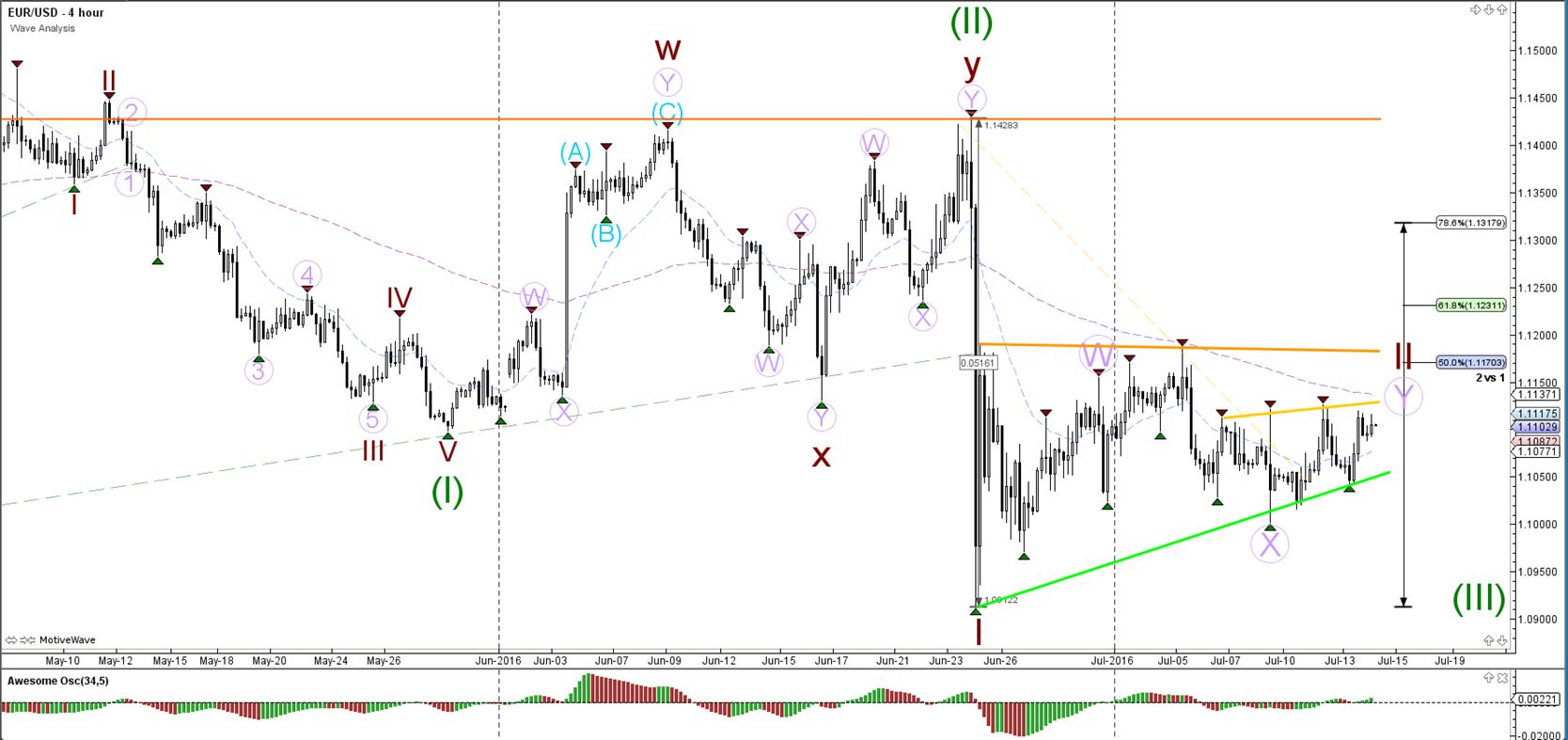 Wave analysis forex