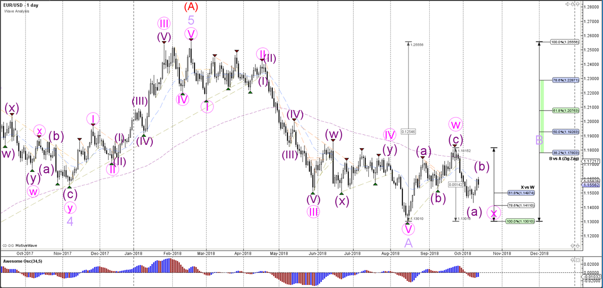 Weekly Wave Analysis - Daily Chart - EURUSD