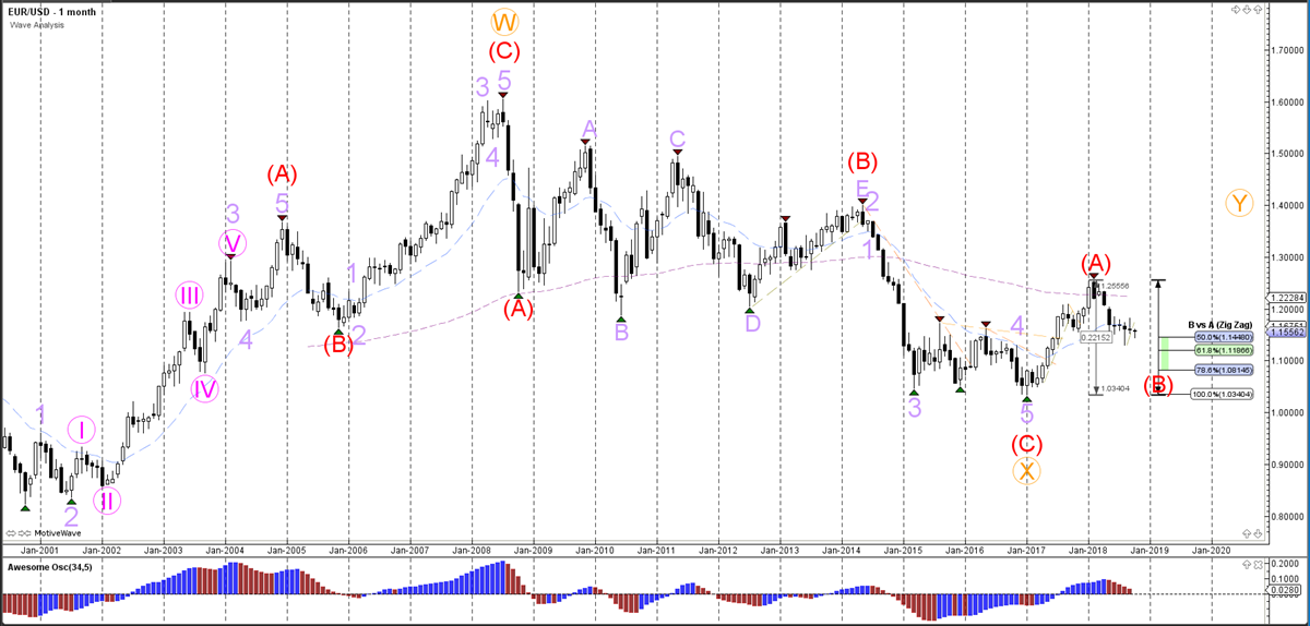 Weekly Wave Analysis - Monthly Chart - EURUSD