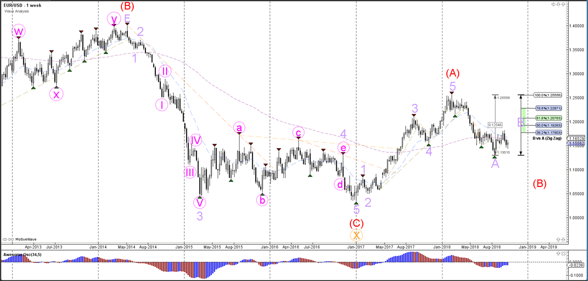 Weekly Wave Analysis - Weekly Chart - EURUSD