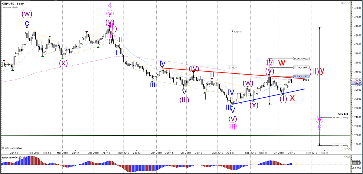Weekly Wave Analysis - Daily Chart - GBPUSD